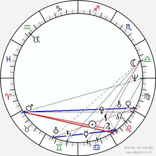 Tuija-Maija Niskanen wikipedie wiki 2019, 2020 horoskop
