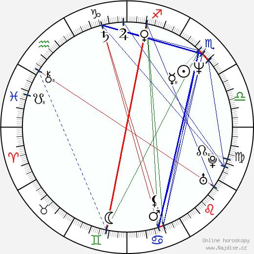 Tulikki Tähtelä wikipedie wiki 2017, 2018 horoskop