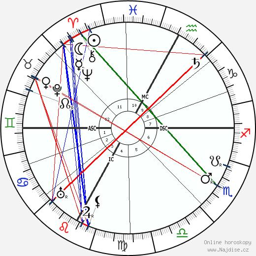 Tullio Levi-Civita wikipedie wiki 2018, 2019 horoskop