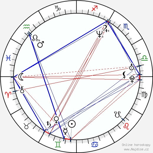 Tupac Shakur wikipedie wiki 2018, 2019 horoskop