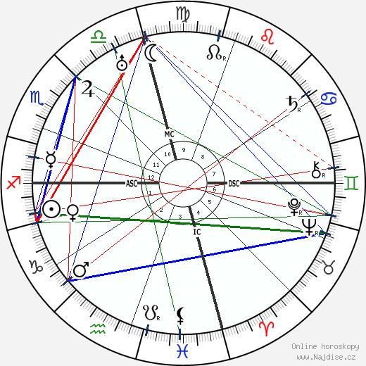 Ty Cobb wikipedie wiki 2019, 2020 horoskop