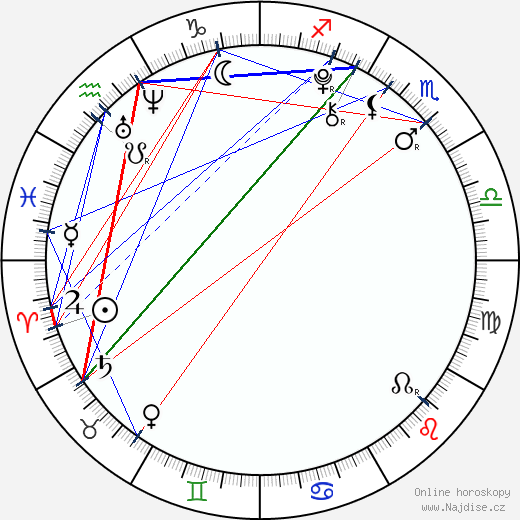 Ty Panitz wikipedie wiki 2018, 2019 horoskop