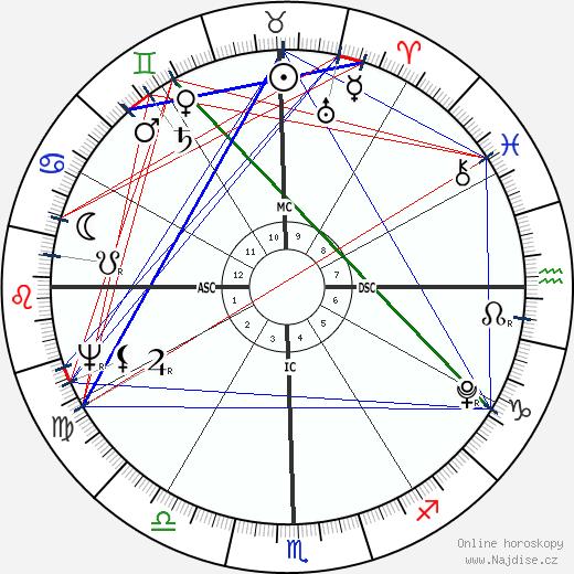 Tyagaraja wikipedie wiki 2019, 2020 horoskop