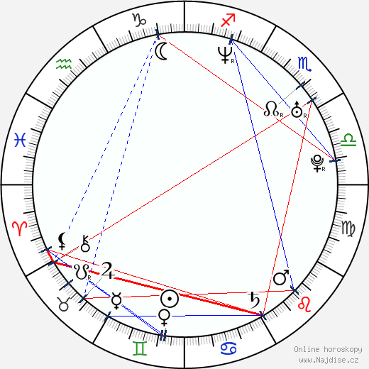 Tygh Runyan wikipedie wiki 2020, 2021 horoskop