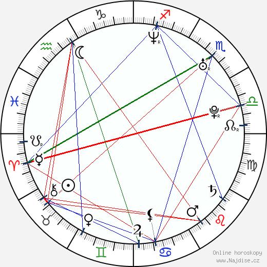 Tyler Labine wikipedie wiki 2017, 2018 horoskop