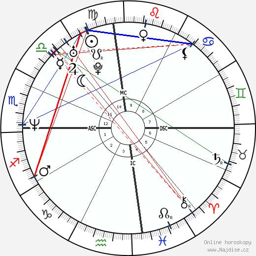 Tyler Perry wikipedie wiki 2020, 2021 horoskop