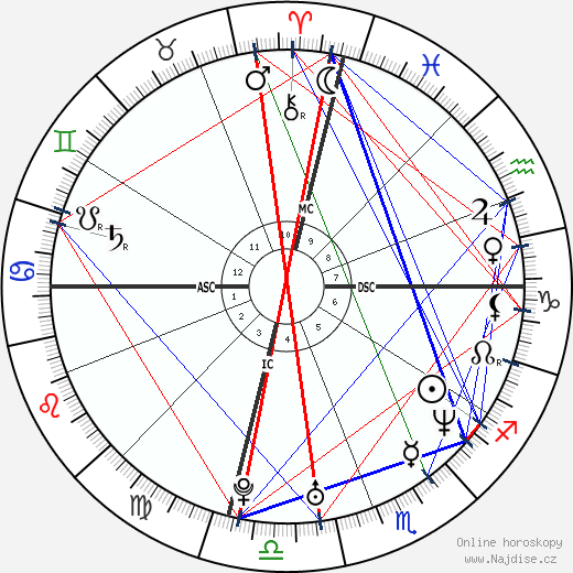 Tyra Banks wikipedie wiki 2019, 2020 horoskop