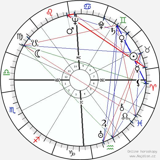 Tyrone Power wikipedie wiki 2019, 2020 horoskop