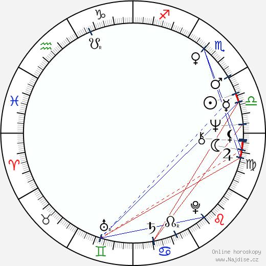Udo Kier wikipedie wiki 2017, 2018 horoskop