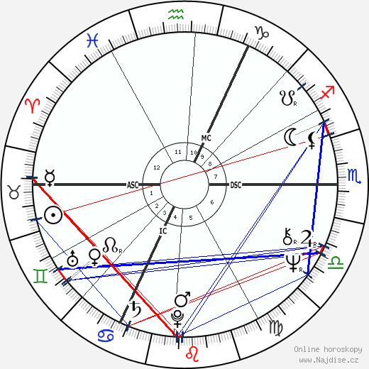 Udo Lindenberg wikipedie wiki 2017, 2018 horoskop