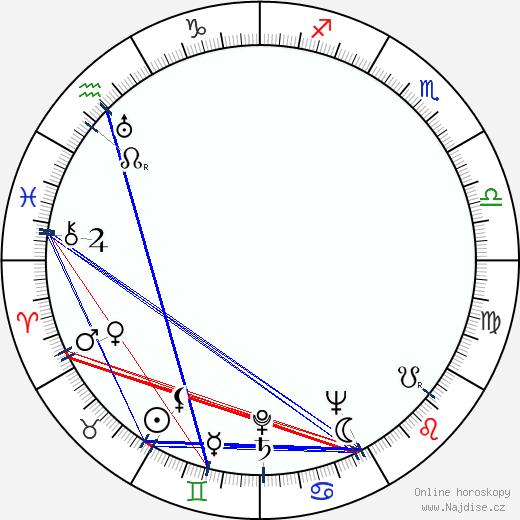 Uljas Kandolin wikipedie wiki 2019, 2020 horoskop