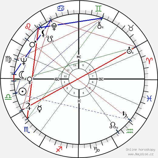 Ulrike Meinhof wikipedie wiki 2017, 2018 horoskop