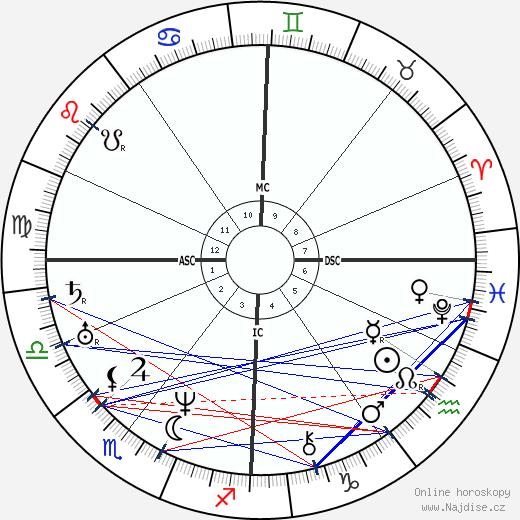 Ulrike von Levetzow wikipedie wiki 2020, 2021 horoskop