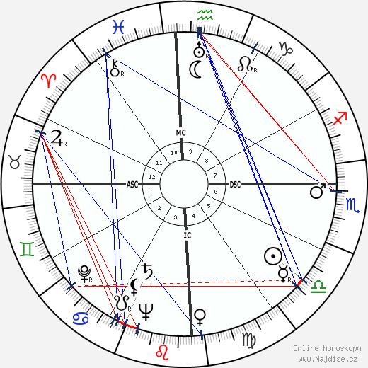 Ulysses Guimarães wikipedie wiki 2017, 2018 horoskop