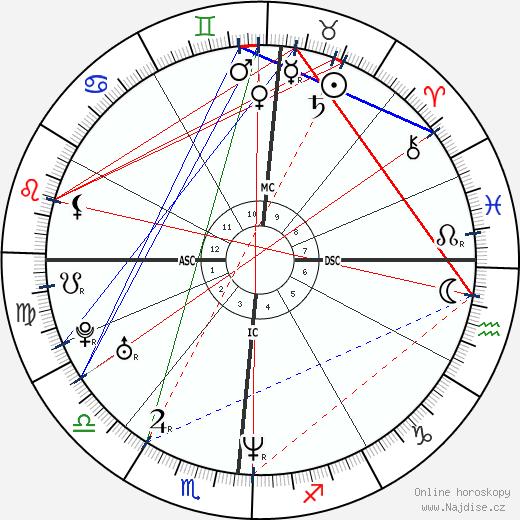 Uma Thurman wikipedie wiki 2020, 2021 horoskop