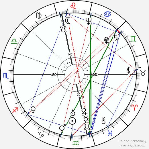 Umberto Busani wikipedie wiki 2019, 2020 horoskop