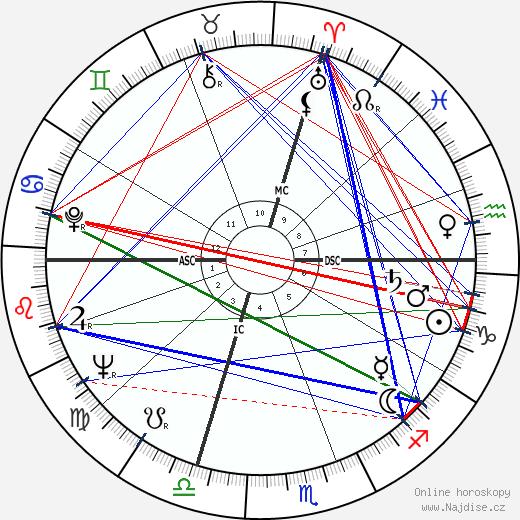 Umberto Eco wikipedie wiki 2019, 2020 horoskop