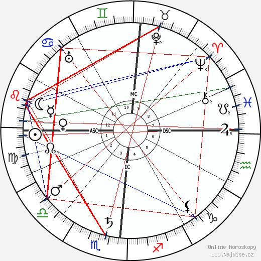 Umberto Giordano wikipedie wiki 2018, 2019 horoskop