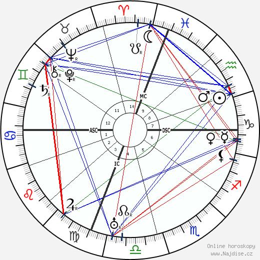 Umberto Nobile wikipedie wiki 2019, 2020 horoskop