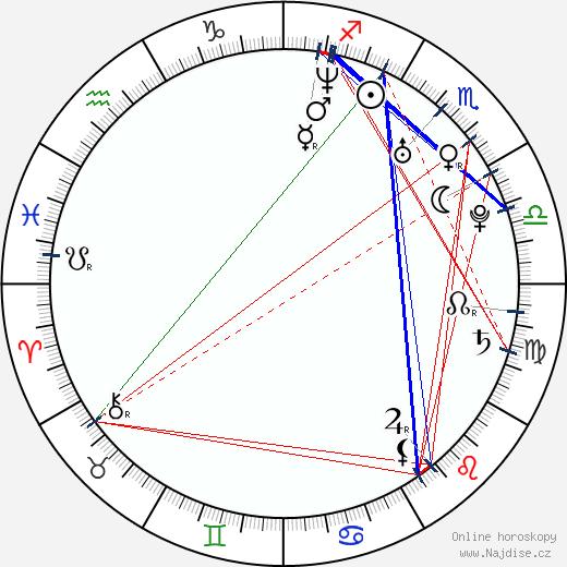 Unax Ugalde wikipedie wiki 2017, 2018 horoskop