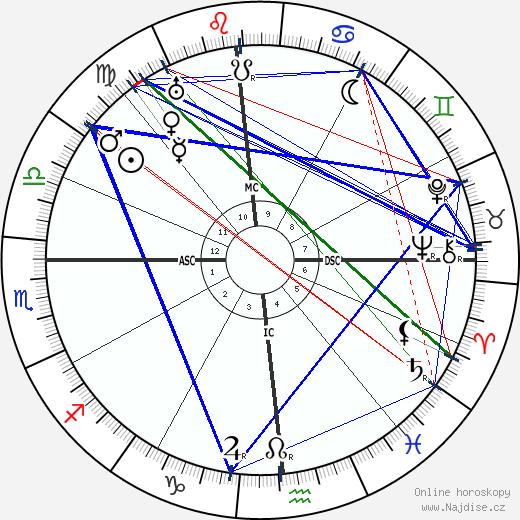Upton Sinclair wikipedie wiki 2020, 2021 horoskop