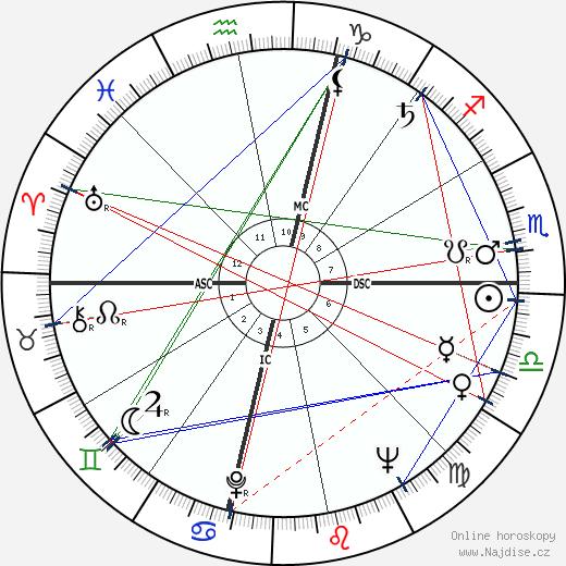 Ursula K. Le Guin wikipedie wiki 2019, 2020 horoskop