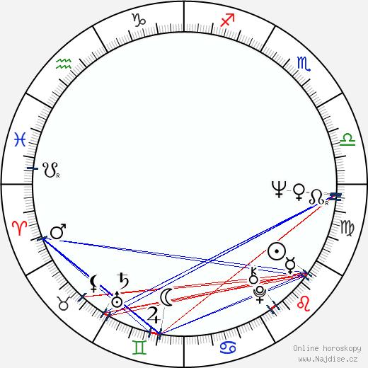 Uršula Kluková wikipedie wiki 2017, 2018 horoskop