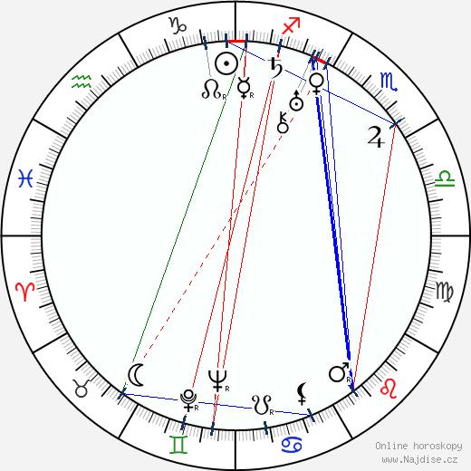 Uuno Hirvonen wikipedie wiki 2018, 2019 horoskop