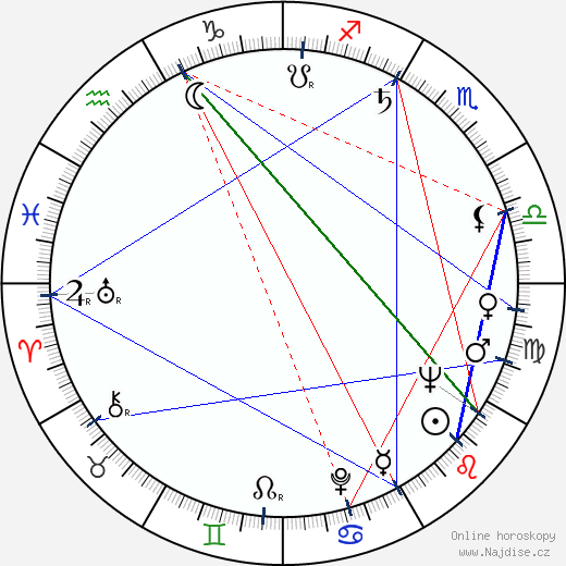 Václav Babka wikipedie wiki 2020, 2021 horoskop