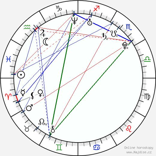 Václav Baron wikipedie wiki 2017, 2018 horoskop