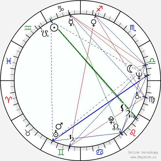 Václav Bělohradský wikipedie wiki 2020, 2021 horoskop