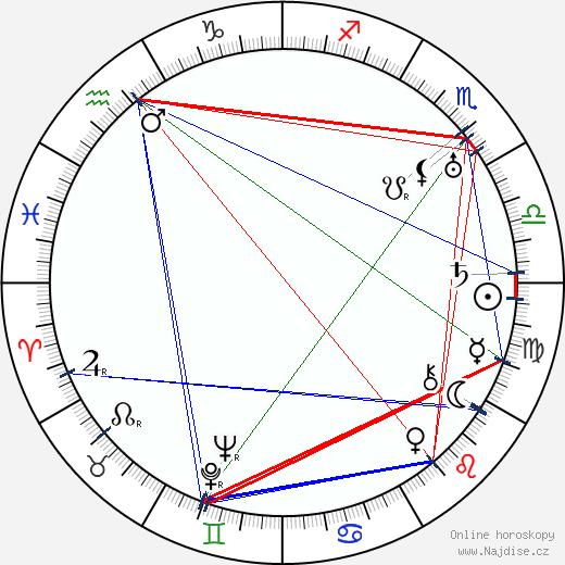 Václav Binovec wikipedie wiki 2020, 2021 horoskop