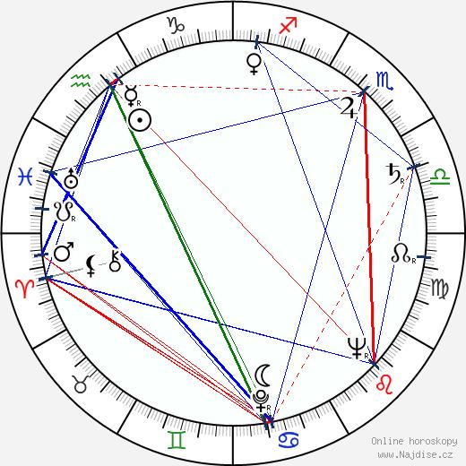 Václav Chochola wikipedie wiki 2020, 2021 horoskop