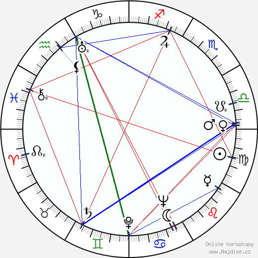 Václav Fišer wikipedie wiki 2019, 2020 horoskop