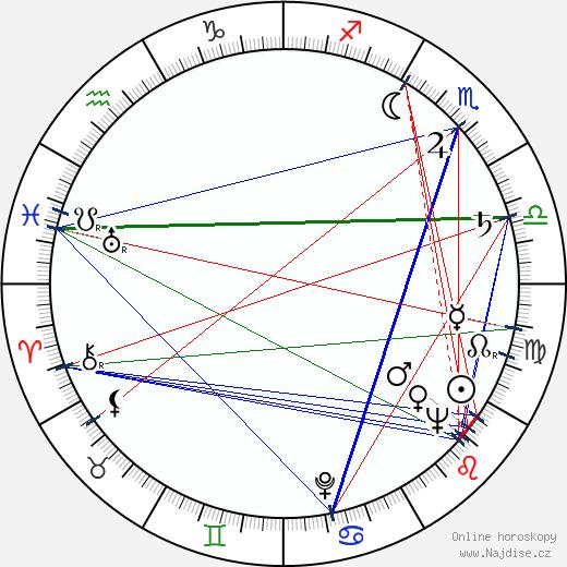 Václav Gajer wikipedie wiki 2020, 2021 horoskop