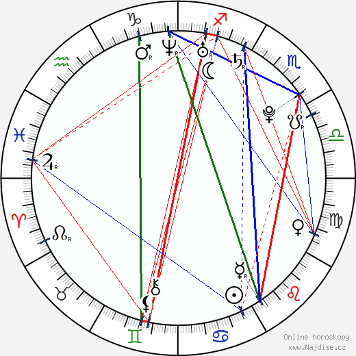 Václav Haman wikipedie wiki 2017, 2018 horoskop