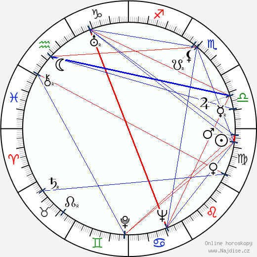 Václav Hanuš wikipedie wiki 2020, 2021 horoskop