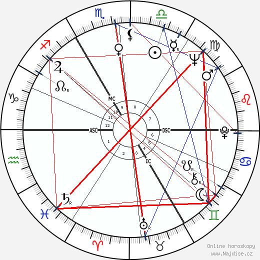Václav Havel wikipedie wiki 2020, 2021 horoskop