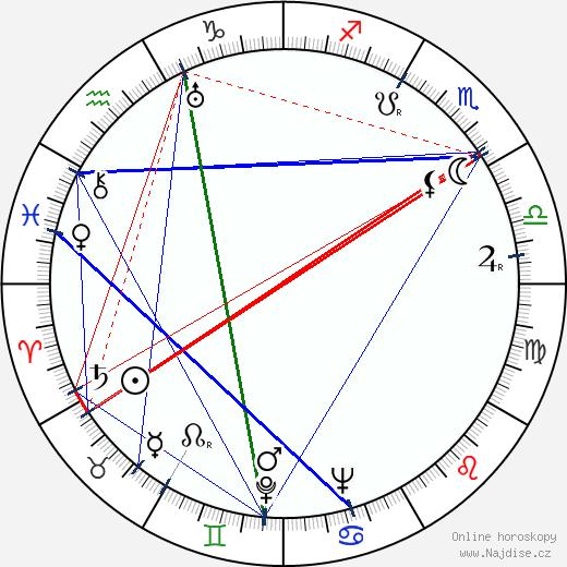 Václav Huňka wikipedie wiki 2020, 2021 horoskop