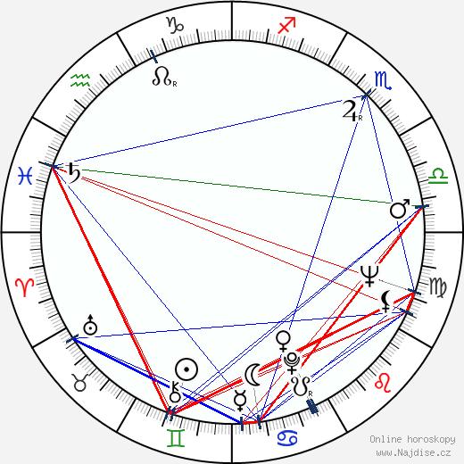 Václav Hybš wikipedie wiki 2019, 2020 horoskop