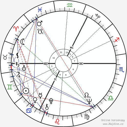 Václav Klaus wikipedie wiki 2017, 2018 horoskop