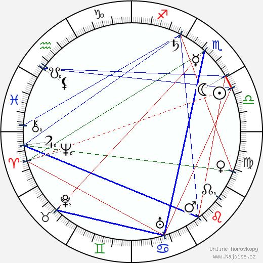 Václav Klement wikipedie wiki 2020, 2021 horoskop