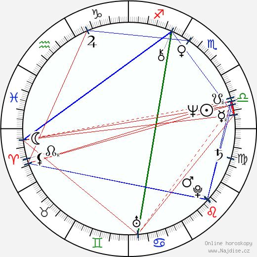 Václav Knop wikipedie wiki 2020, 2021 horoskop