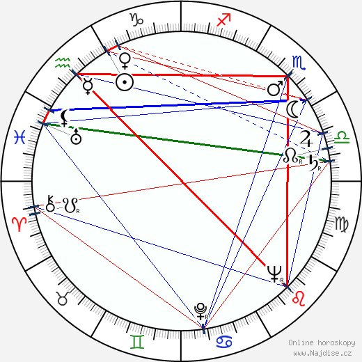 Václav Kotva wikipedie wiki 2018, 2019 horoskop