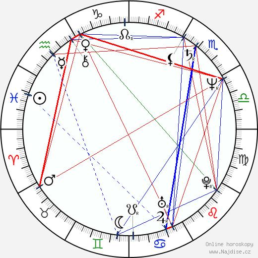 Václav Koubek wikipedie wiki 2020, 2021 horoskop