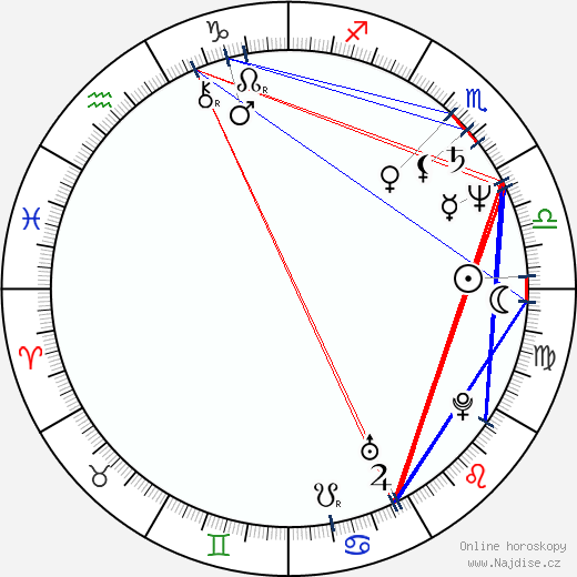 Václav Křístek wikipedie wiki 2020, 2021 horoskop