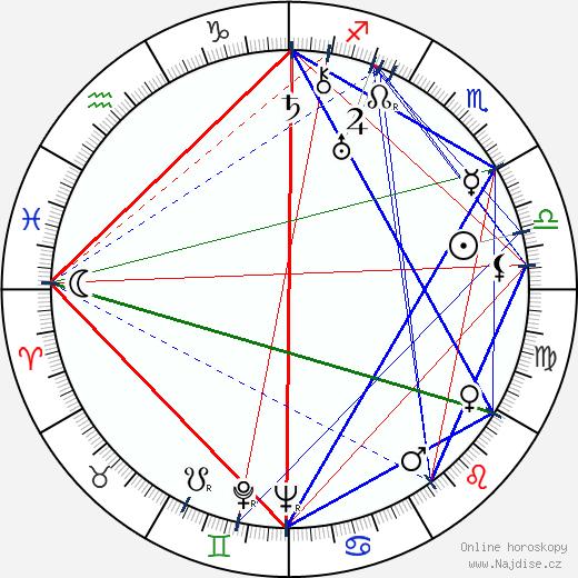 Václav Krška wikipedie wiki 2020, 2021 horoskop