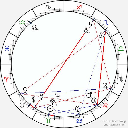Václav Kubásek wikipedie wiki 2020, 2021 horoskop