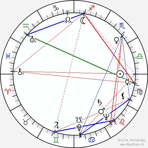 Václav Kyzlink wikipedie wiki 2020, 2021 horoskop