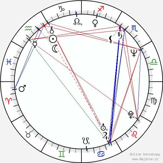 Václav Legner wikipedie wiki 2020, 2021 horoskop